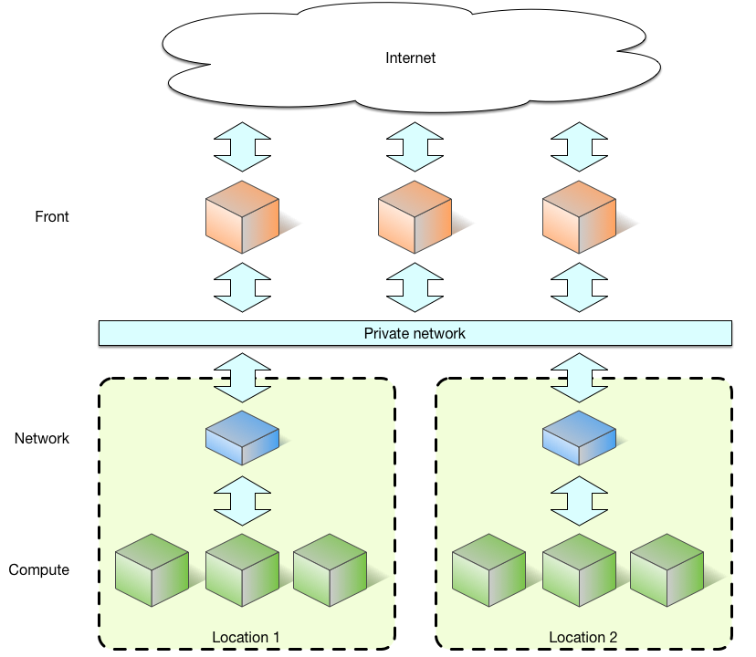 Building a private cloud on Linux Containers · TeskaLabs Blog