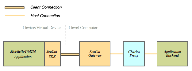 Integrate Charles Debugging Proxy With SeaCat Gateway