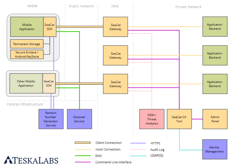 Seacat Mobile Secure Gateway Architecture  U00b7 Teskalabs Blog
